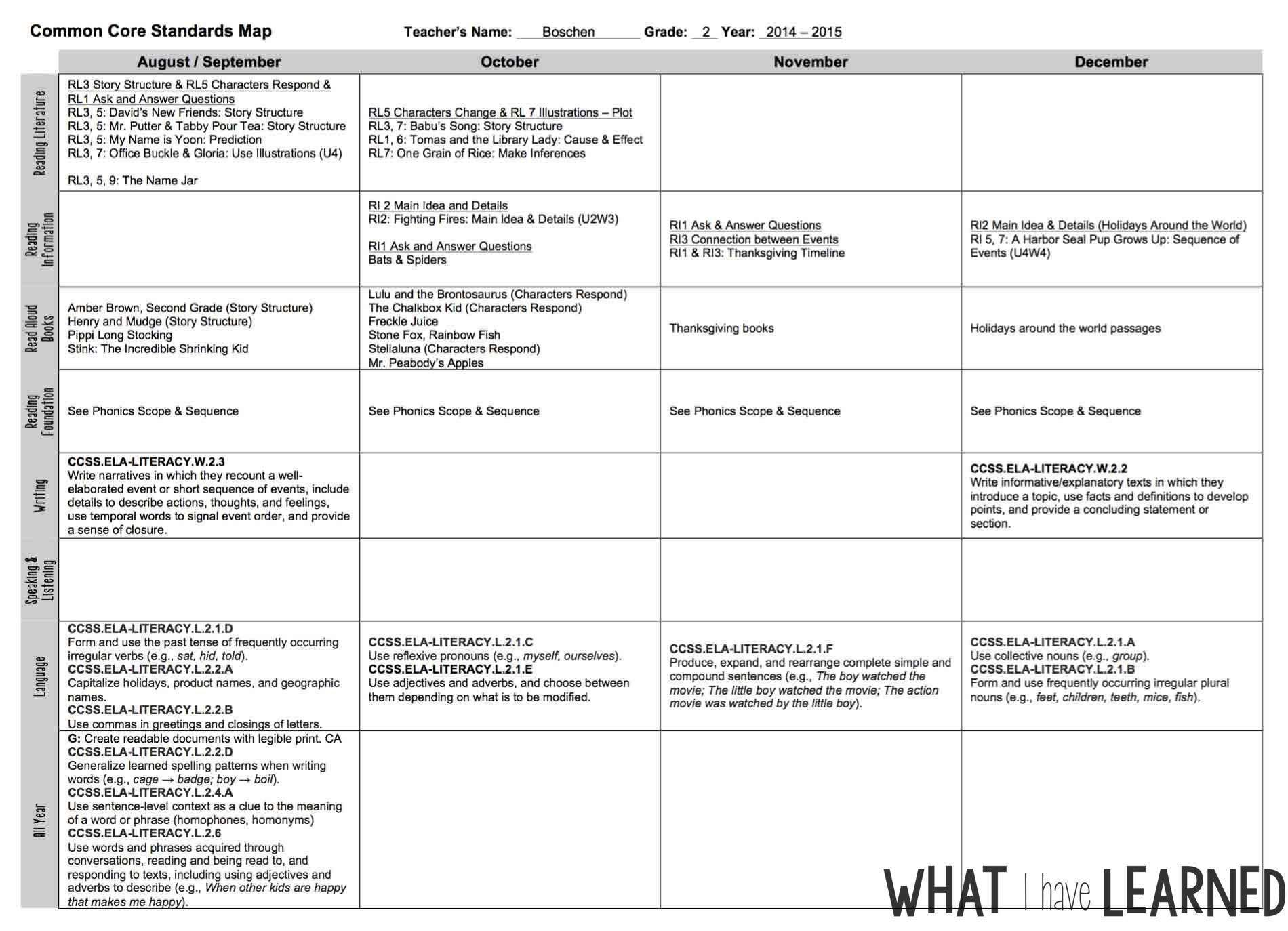 Plan for Next Year: Organize the Year, Topics & Daily Lessons With Regard To Blank Curriculum Map Template