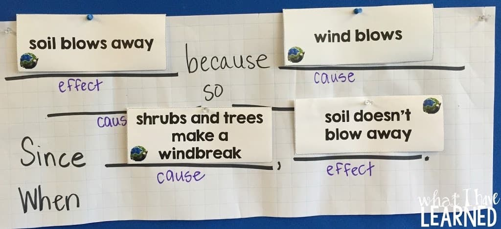Teach and practice cause effect with soil erosion for Soil in sentence