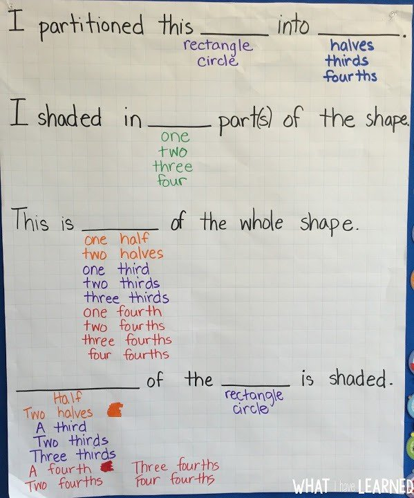 Understand Fractions by Using Sentence Frames