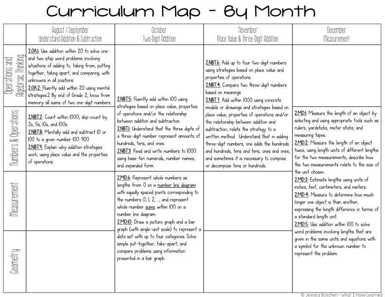 Second grade math curriculum map for Kindergarten curriculum map template