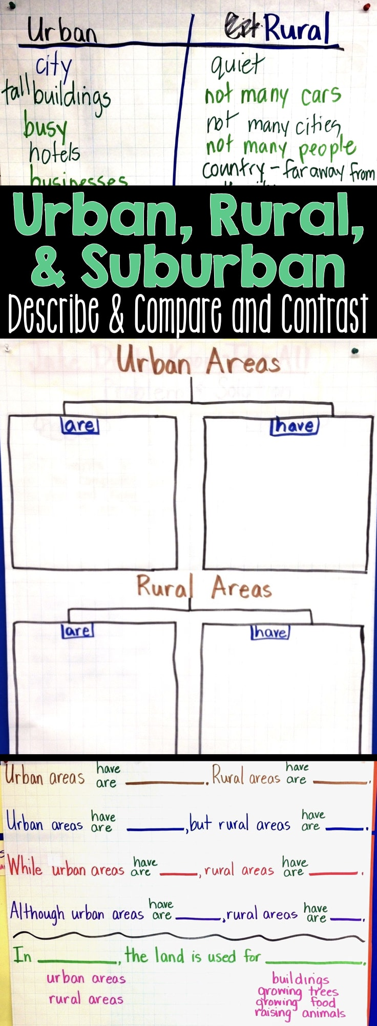 compare and contrast urban suburban and rural Download pdf pdf download for comparing rural and urban children's   spatial diagrams indicate that there is a difference between the rural and urban   environments in the context of cities, small towns, suburbs and rural villages in .